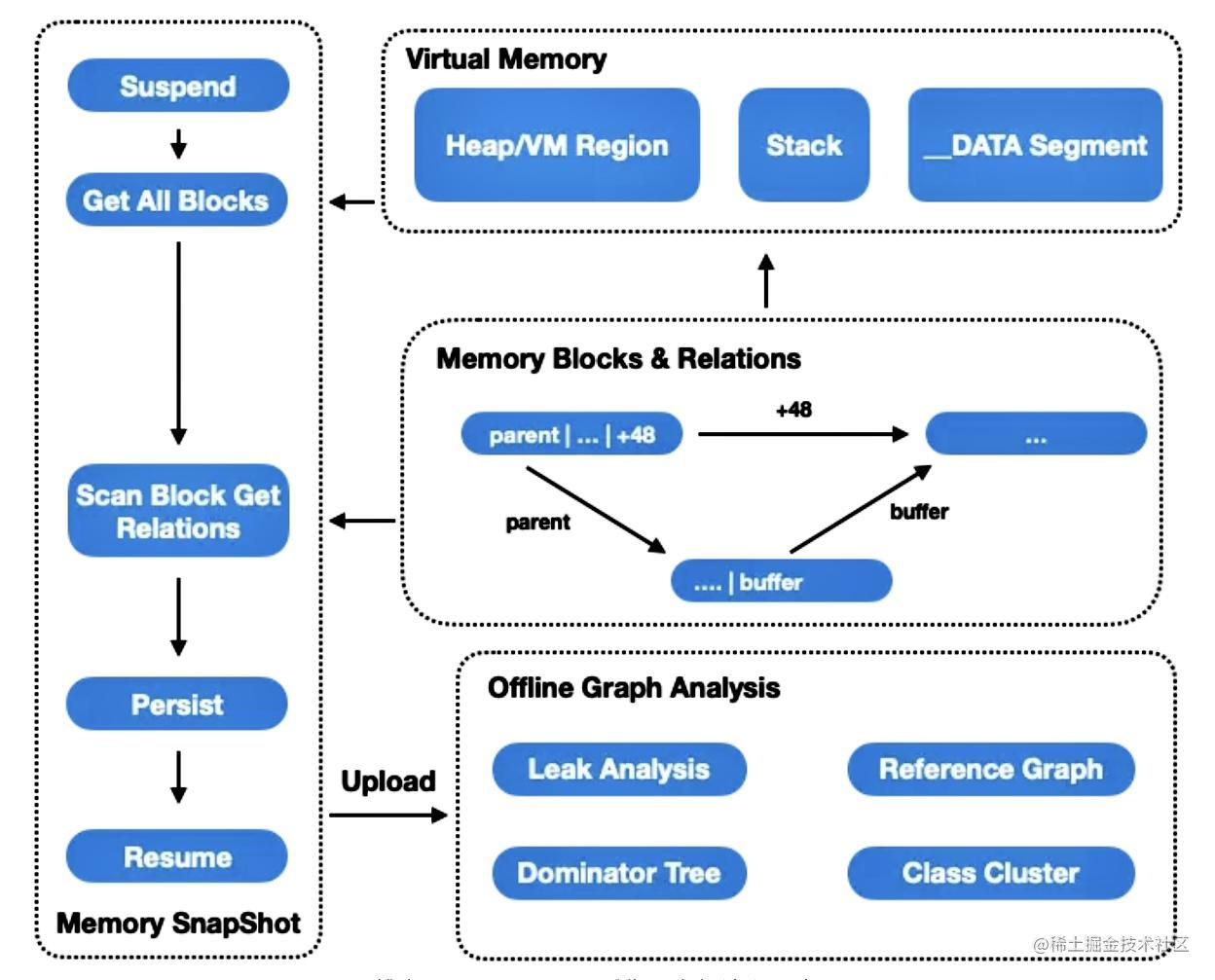 线上 Memory Graph 采集及上报流程示意图