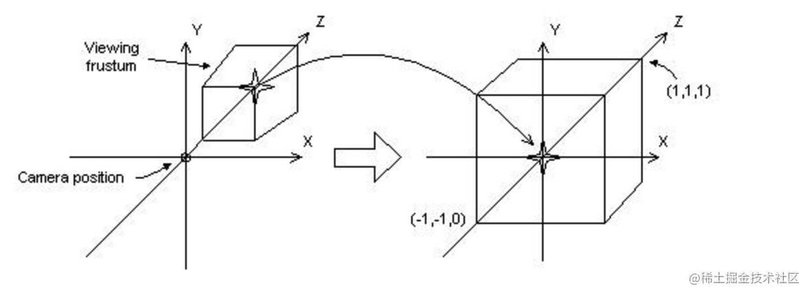 投影矩阵.png