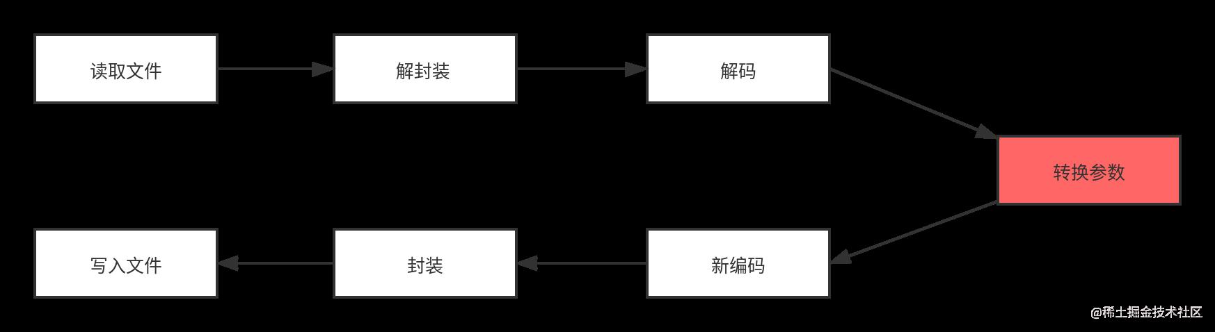 ffmpeg转码工作流程 (1).png