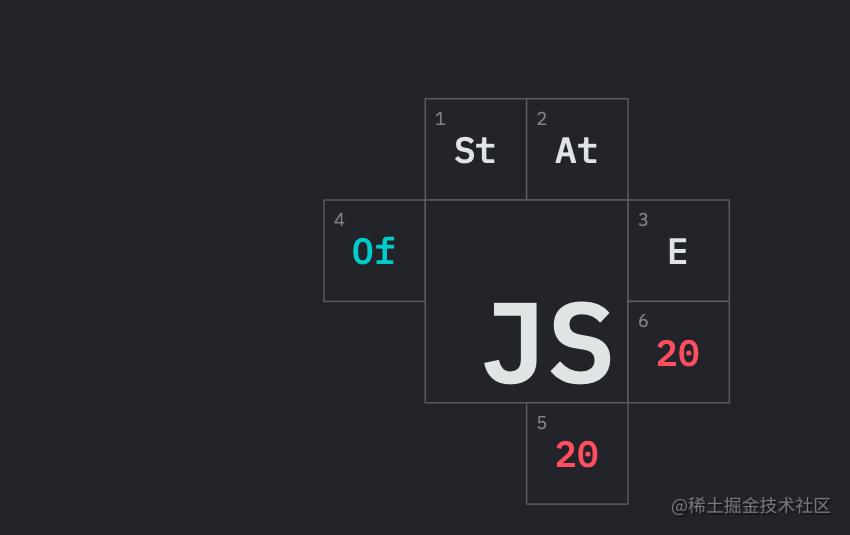 2020 年末 JavaScript 状态调研报告小结