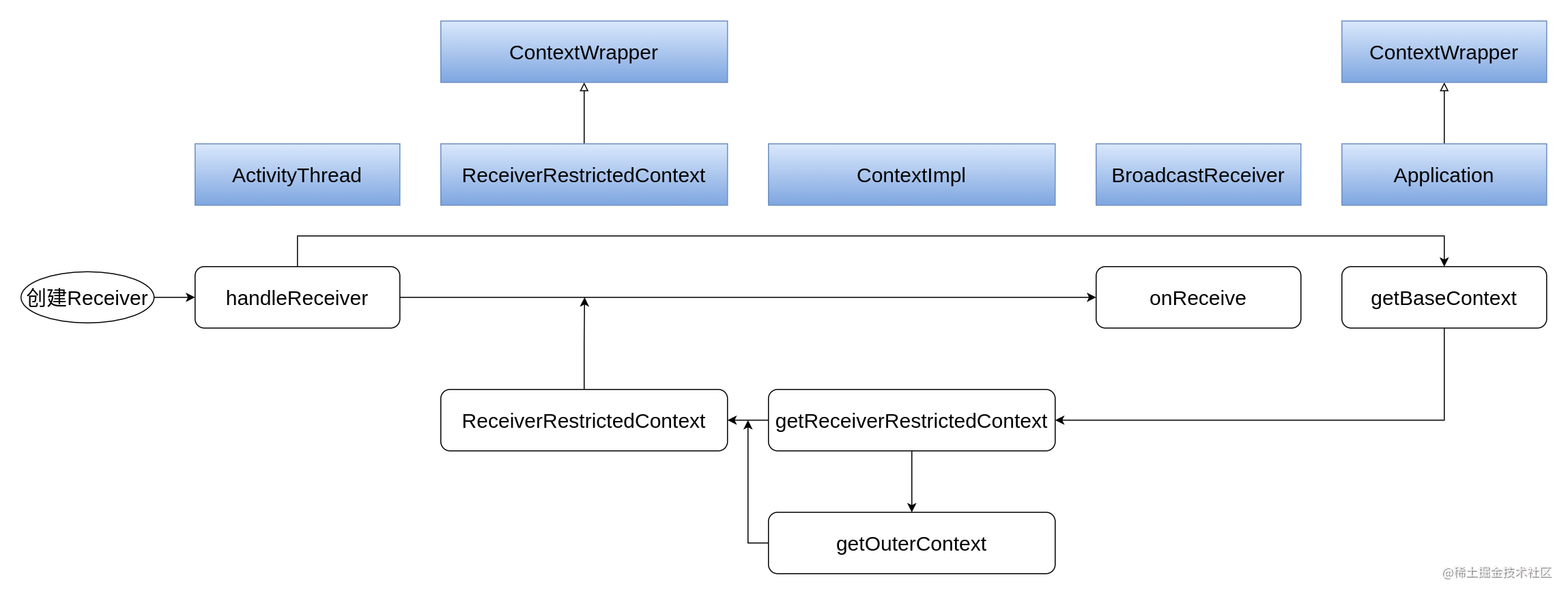 Android 基础组件 Context BroadcastReceiver