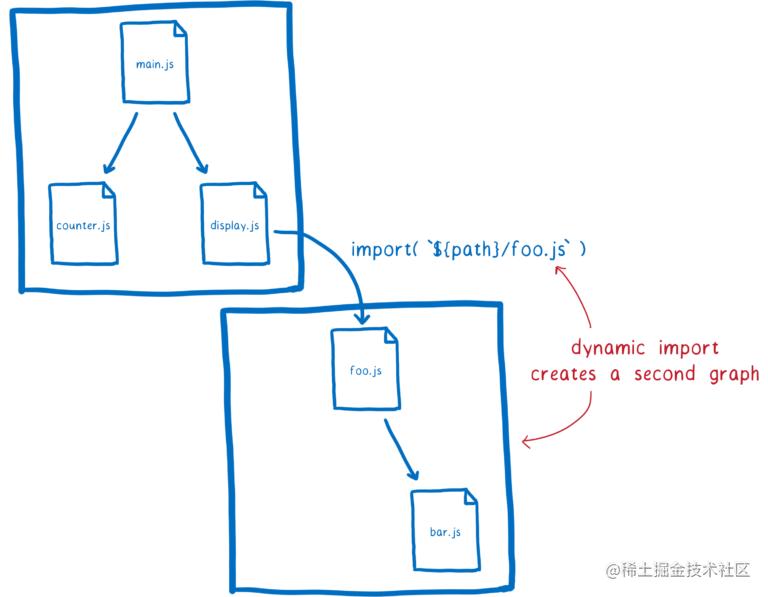 14dynamic_import_graph