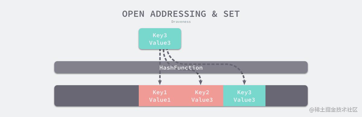 开放寻址法.png