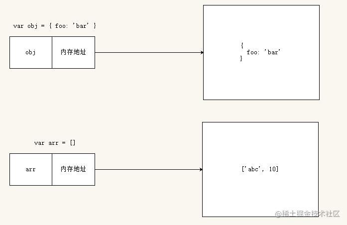引用类型的存储方式.png