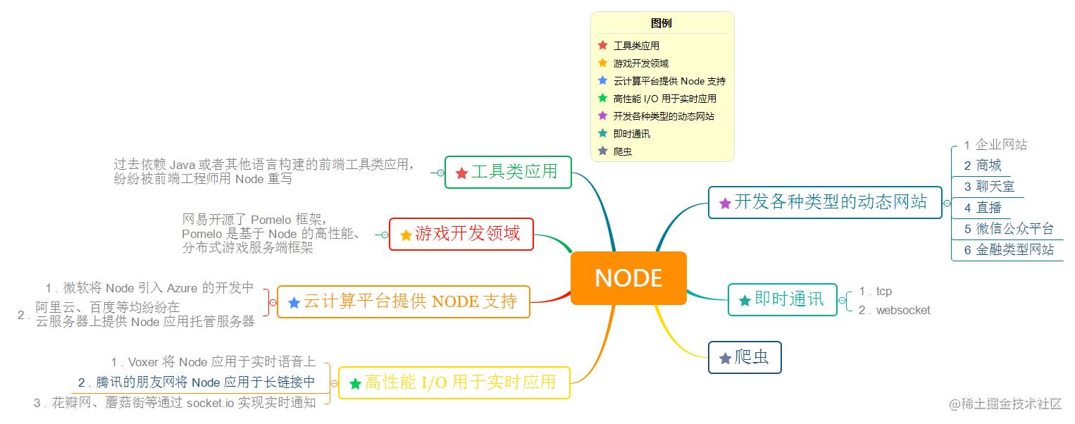 Node-README-01.png