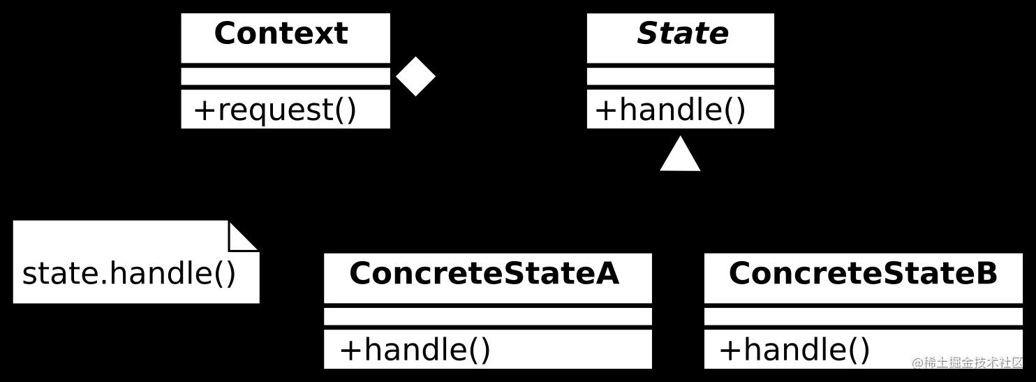 状态模式的UML图