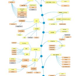 Go开发者成长线路图于2021-03-03 19:43发布的图片