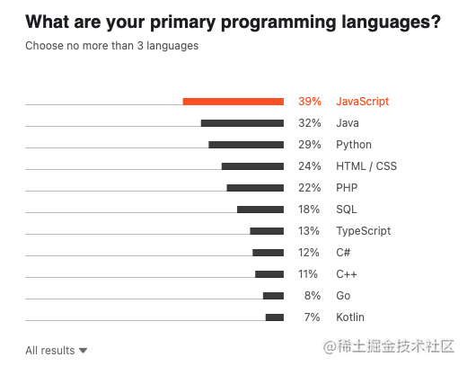 2021 年开发者生态报告开发语言