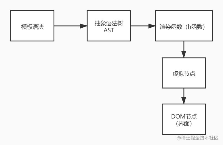 抽象语法树和虚拟节点的关系.jpg