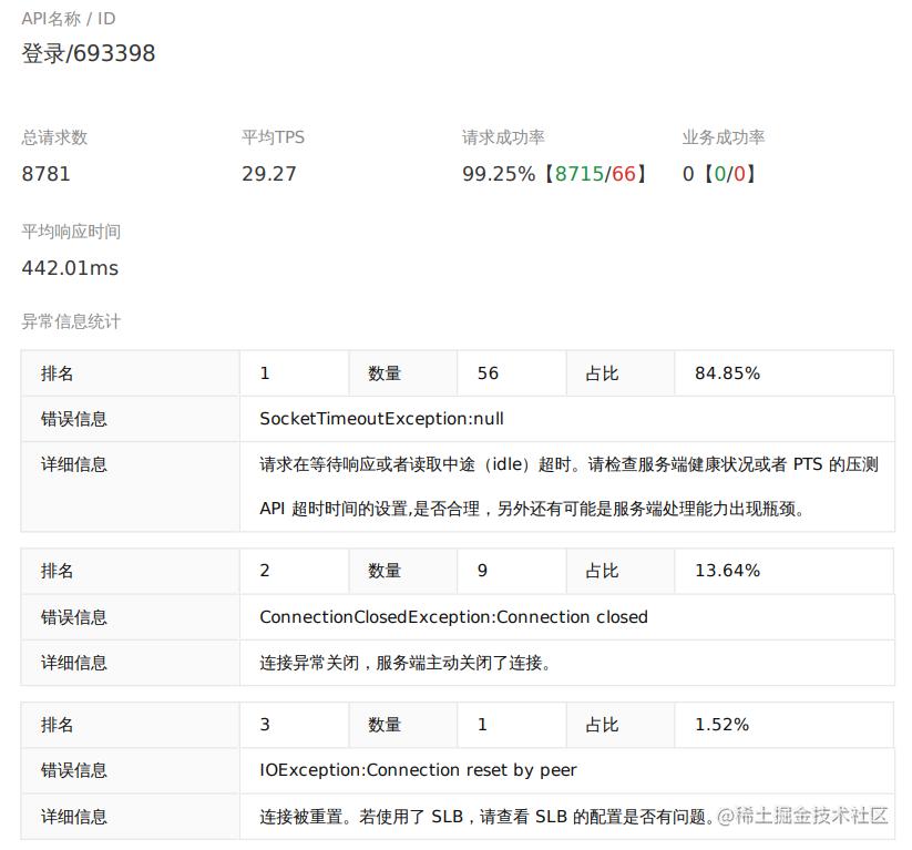 优化后用户登录接口表现