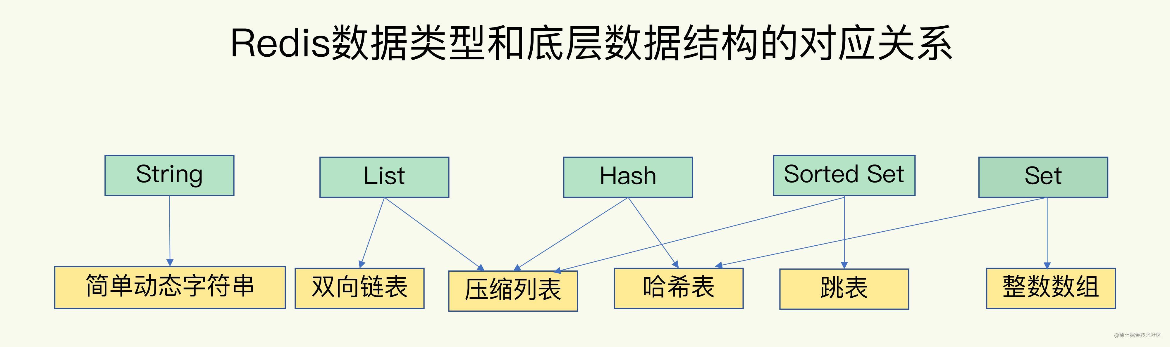 Redis数据结构之间的联系.jpg