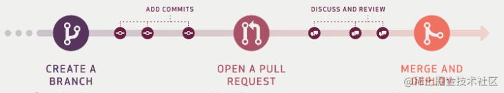 GitHub Flow概念图.png