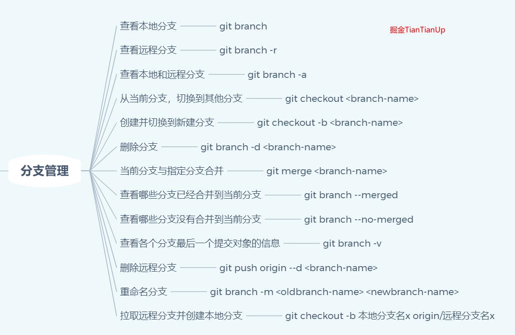 Git分支管理