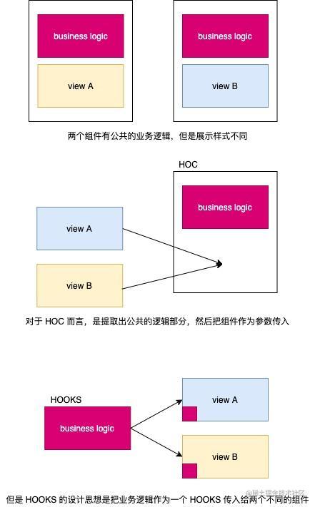 hooks vs hoc.jpg