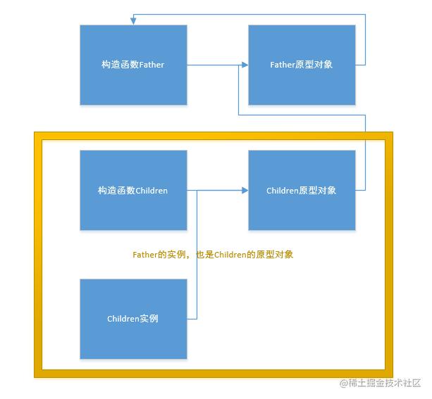 原型鏈繼承.png