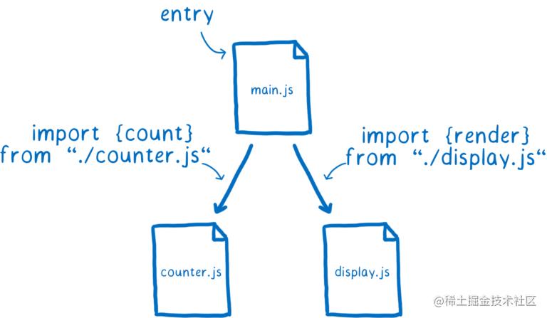 04_import_graph