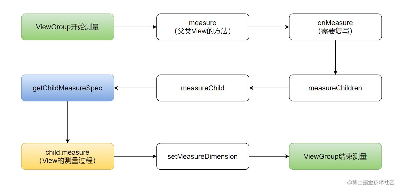 ViewGroup的measure过程