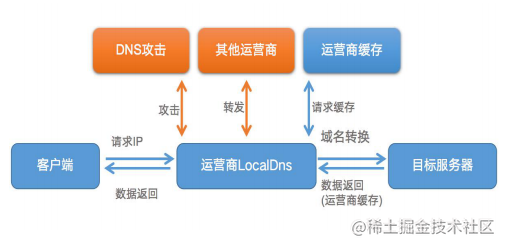 local_dns.png