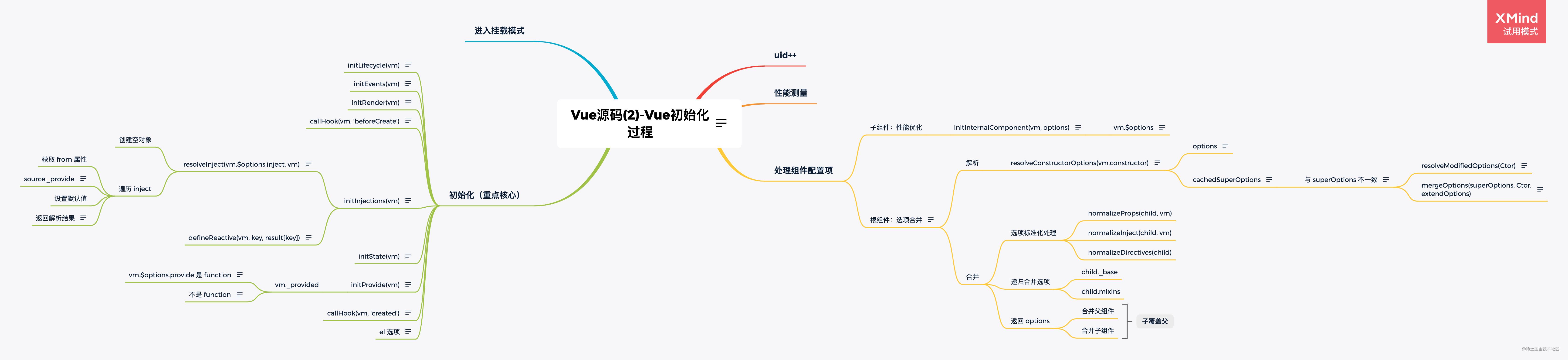 Vue源码(2)-Vue初始化过程.png