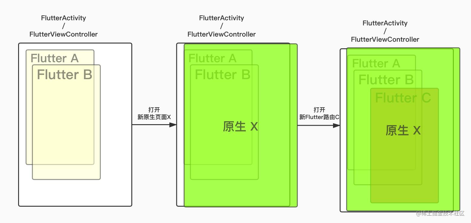 给 Android 和 iOS 开发人员不一样的 Flutter 基础讲解