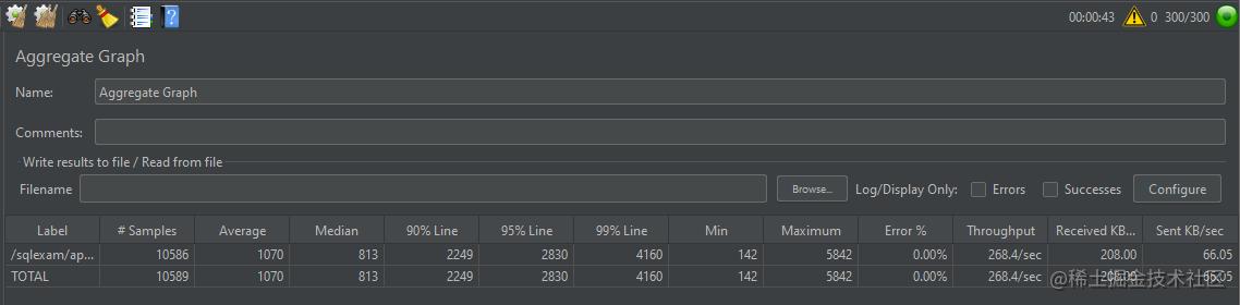 优化后JMeter300线程压测表现
