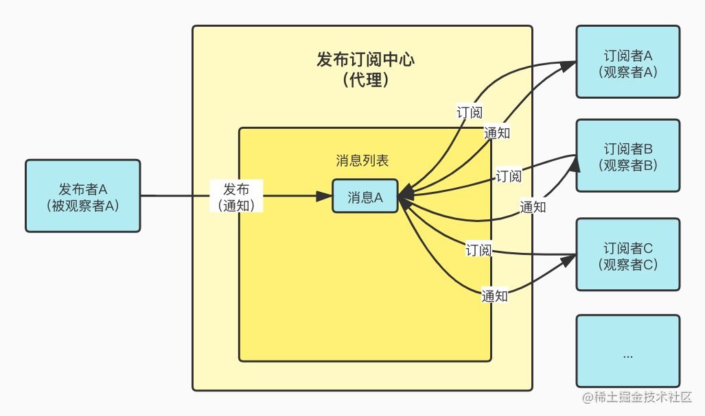 发布订阅模拟观察者模式.jpg