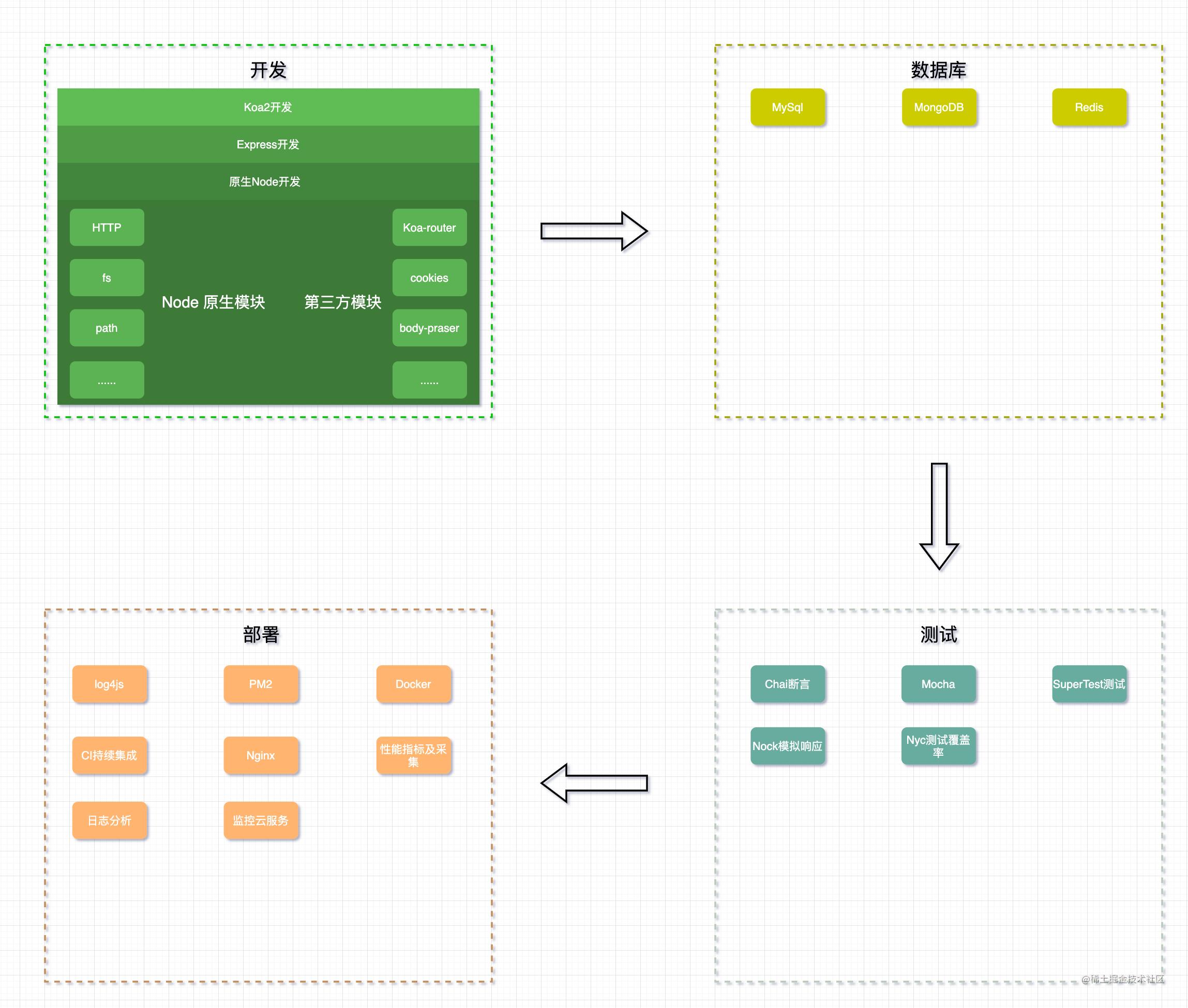 node学习计划.png