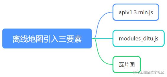 Offline map Introduction 3 elements .jpg