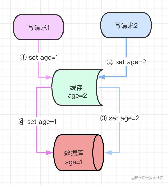 数据一致性1.jpg