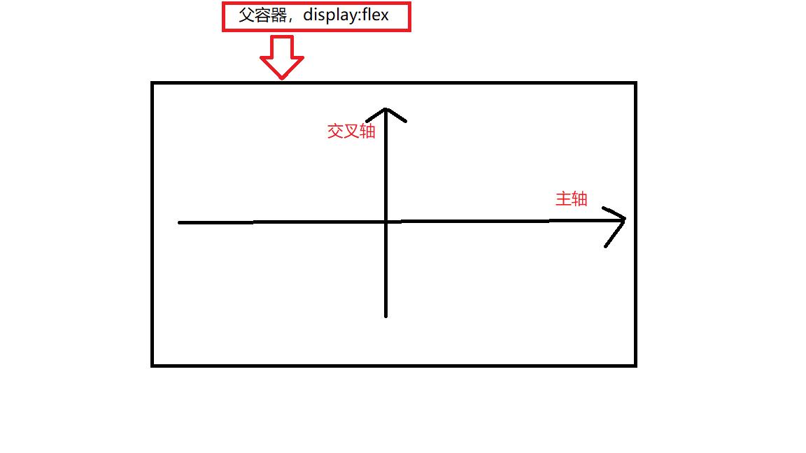flex轴的概念