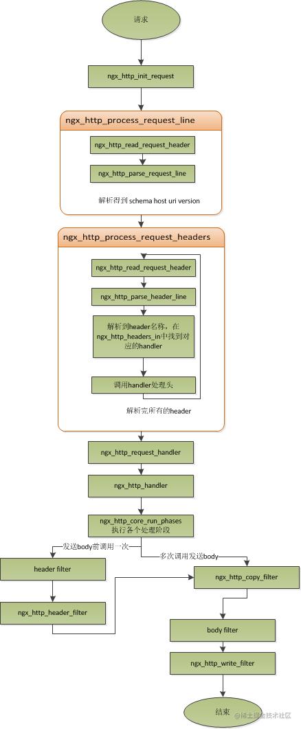 nginx-manage-scoket.png