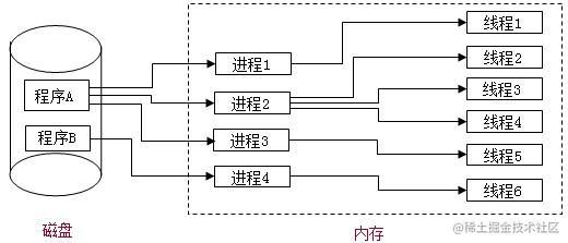 进程与线程.jpg