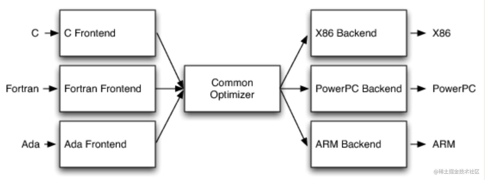 编译器架构分析