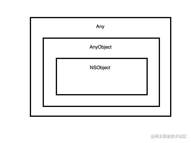 Any、AnyObject.jpg