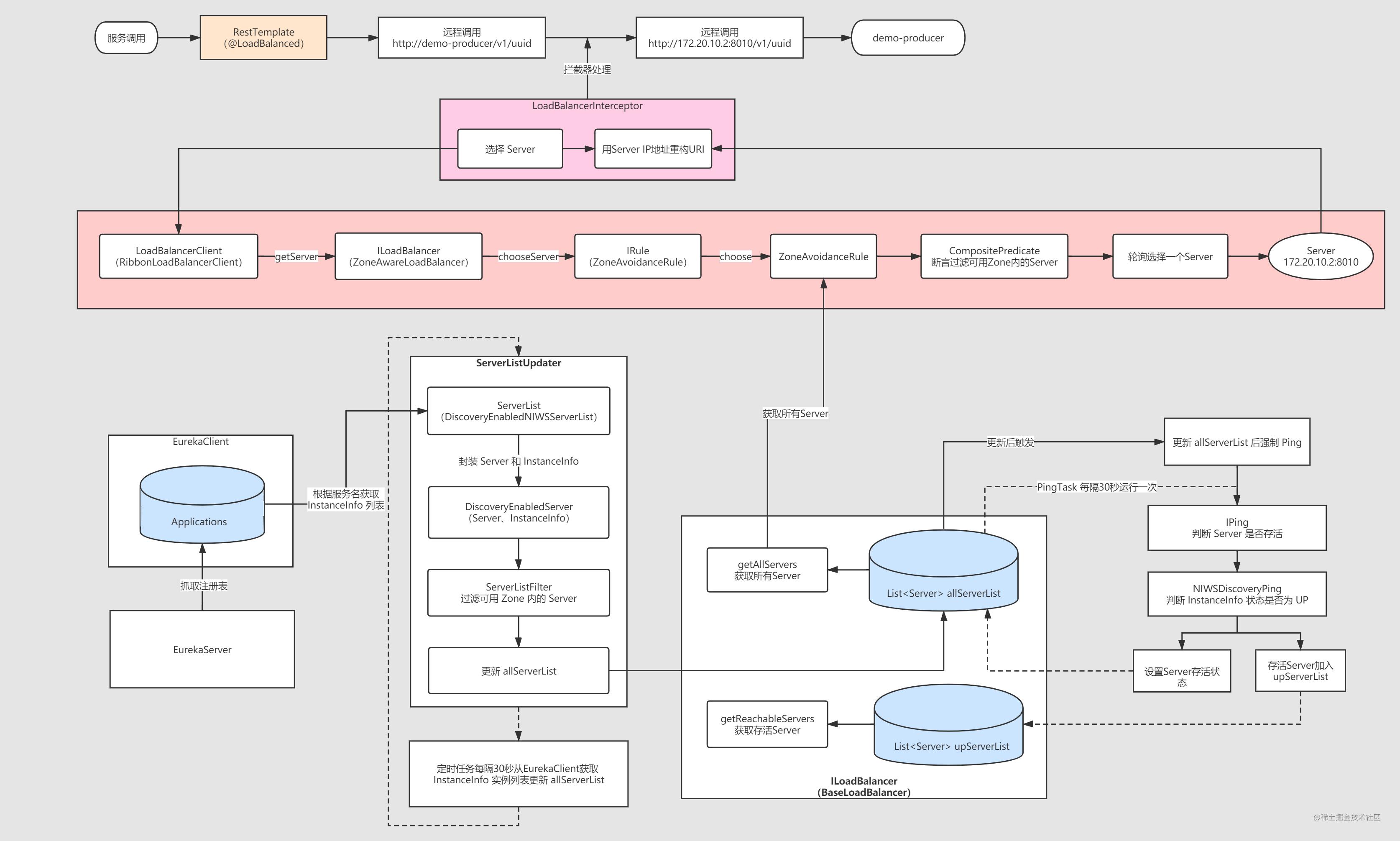 SpringCloud 源码系列(8)— 负载均衡Ribbon 之 核心原理