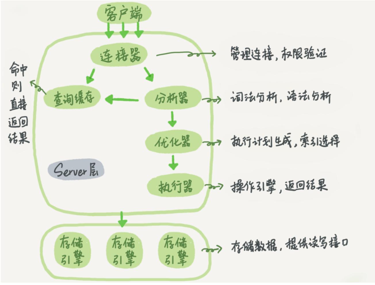 mysql架构图