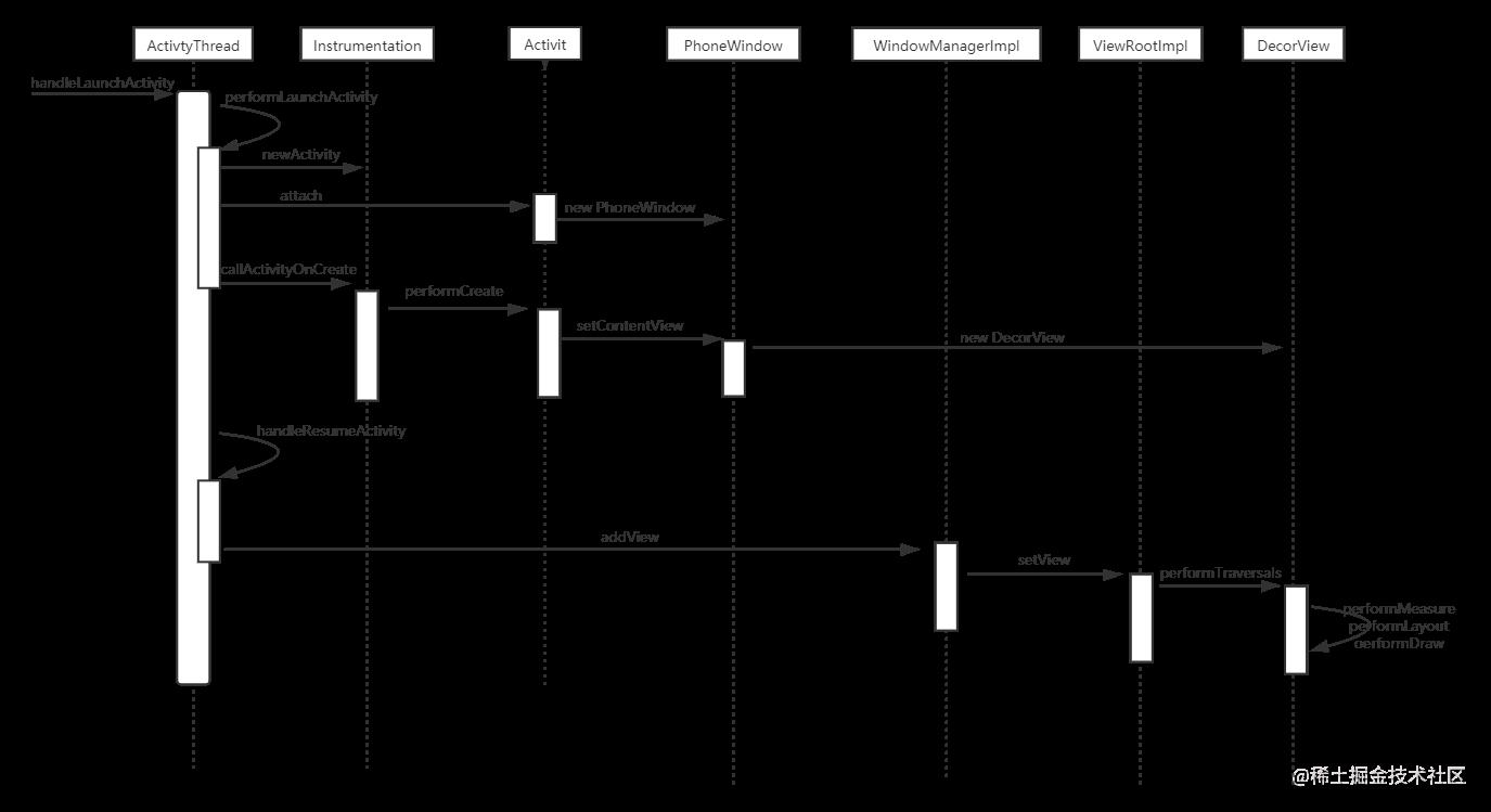 View绘制流程.png