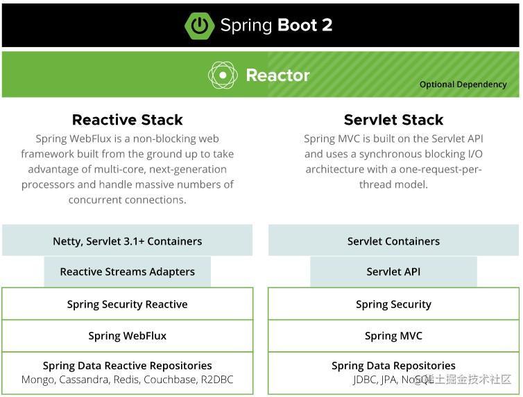 SpringBoot-Stack.jpg