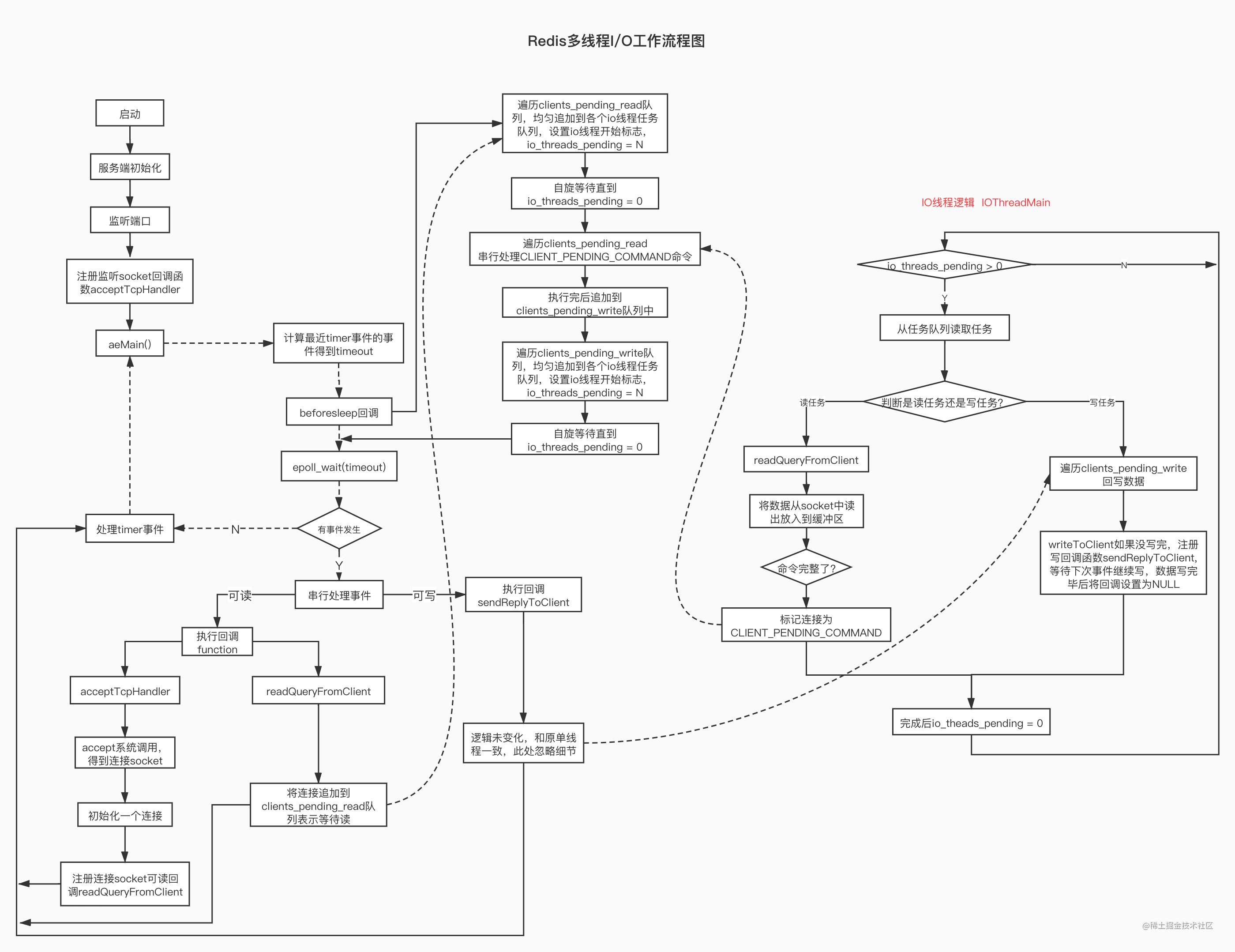 Redis多线程I_O工作流程图.jpg