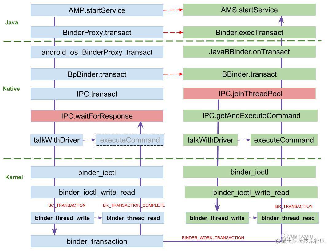 binder_ipc_process.jpg