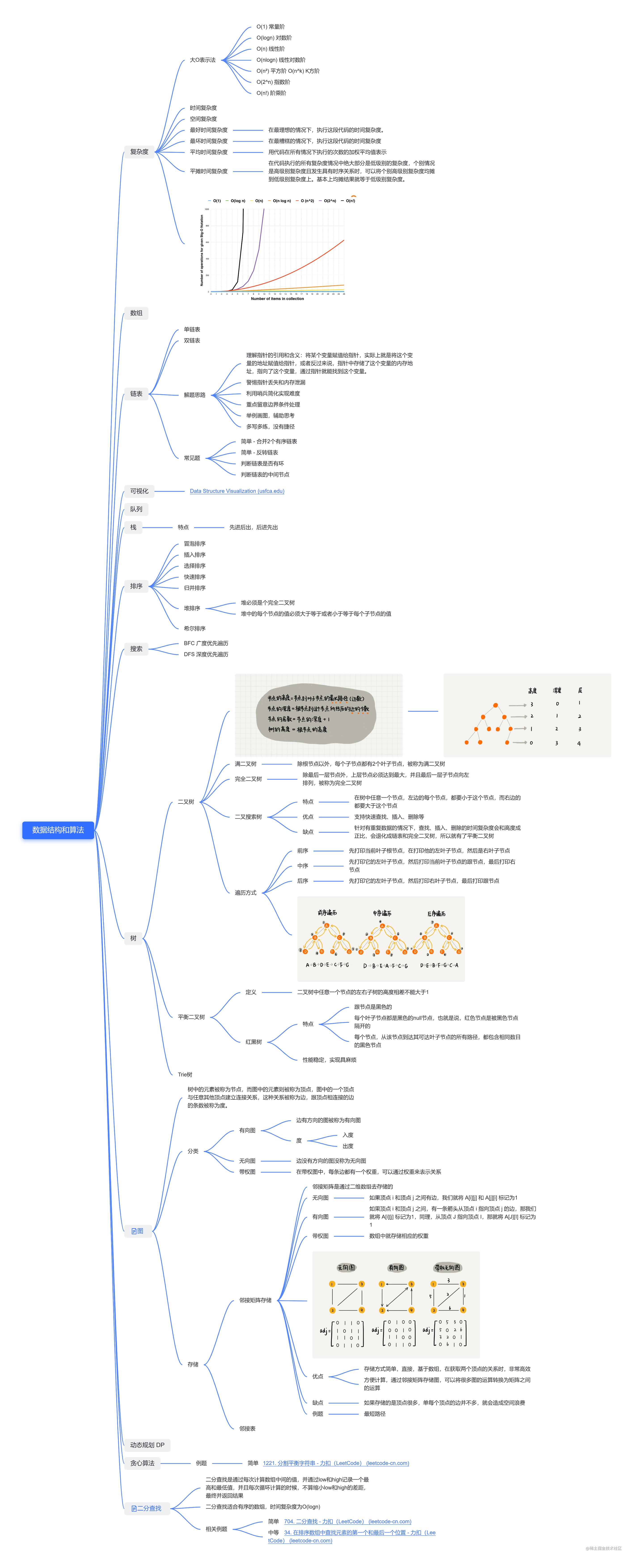 数据结构和算法.png