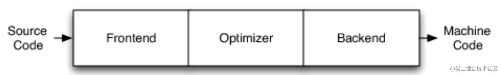 传统编译器的架构