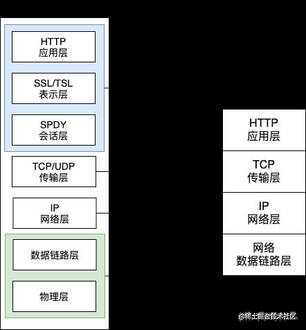 OSI模型.png