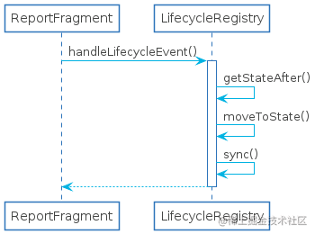 lifecycle-event-handle-sequences.png