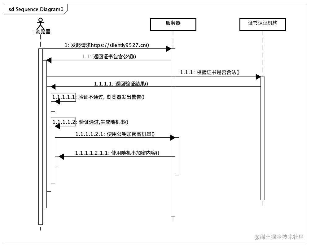 《面试官不讲武德》对Java初级程序猿死命摩擦Http协议
