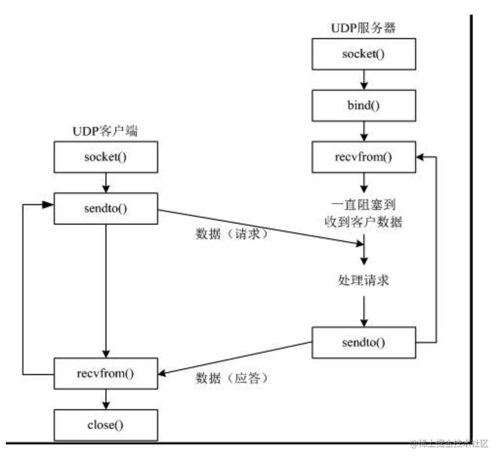 udpsocket使用流程.png