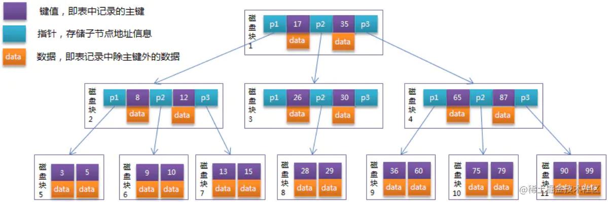 B-Tree索引举例示意图.png