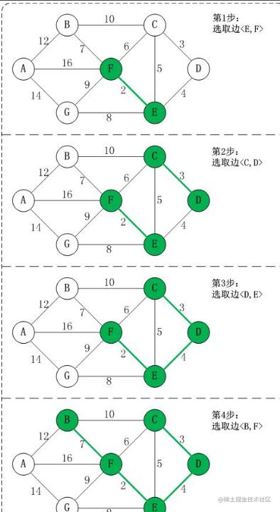 生成最小生成树的过程.png