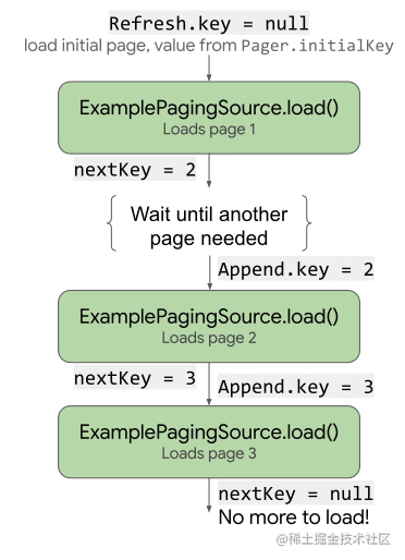 paging3-source-load.svg