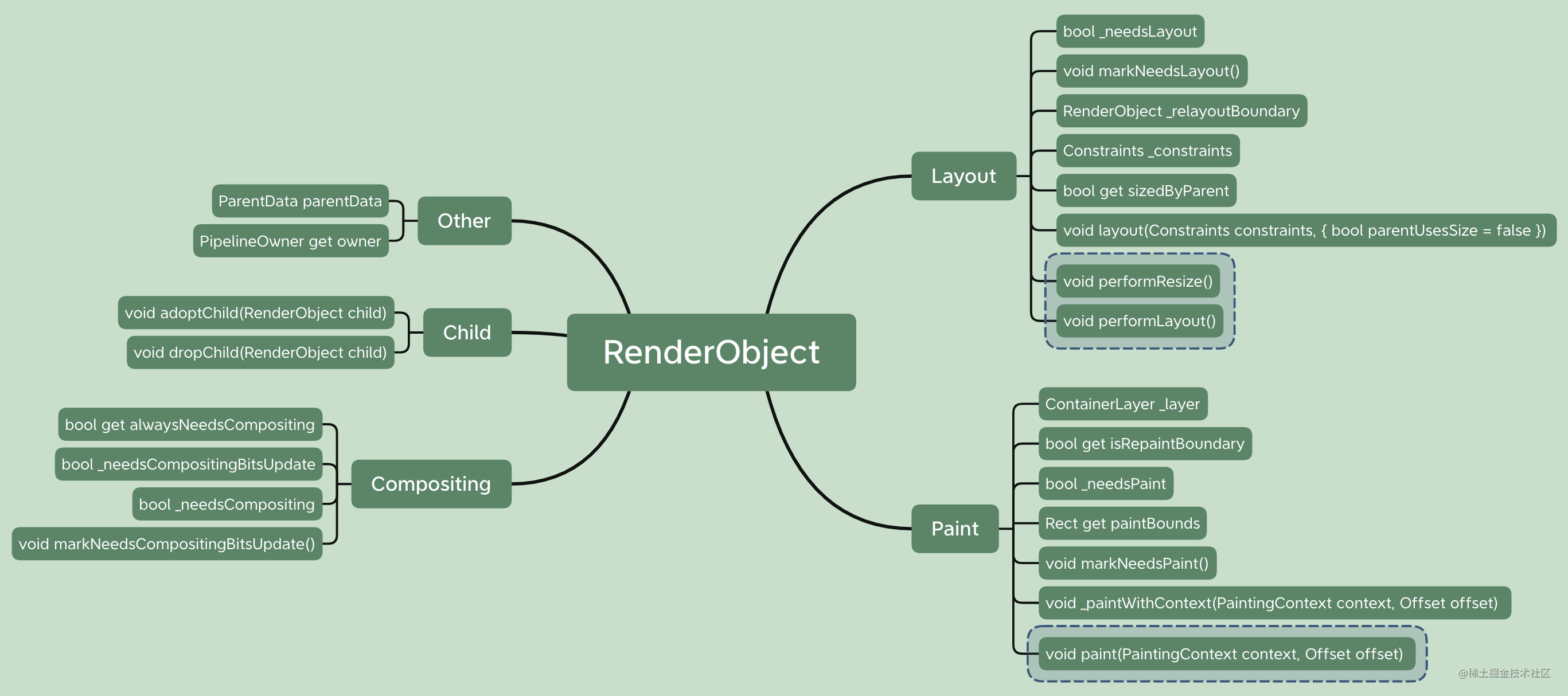 RenderObject_XMind.png